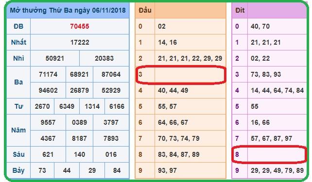 Soi cầu phân tích xổ số miền bắc ngày 07/11 của các chuyên gia