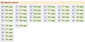 Soi cầu xổ số miền bắc chính xác kết quả ngày 02/11 siêu chuẩn