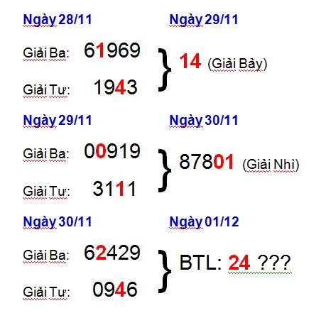 Tổng hợp soi cầu dự đoán xsmb thứ 7 ngày 01/12