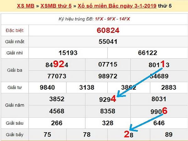 Đoán lô phân tích xsmb ngày 07/01 siêu chuẩn