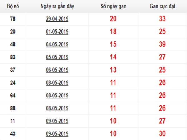 Soi cầu dự đoán kết quả lô tô miền bắc ngày 20/04