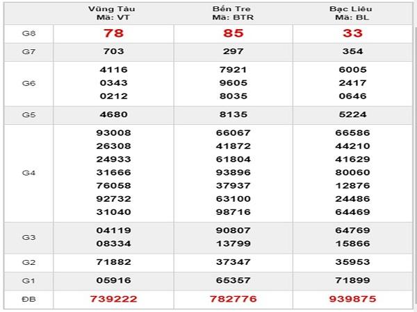 Dự đoán KQXSMN ngày 20/08 tỷ lệ trúng cao