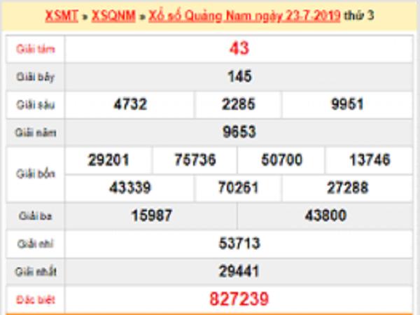Phân tích dự đoán KQXSQN ngày 24/09 chính xác