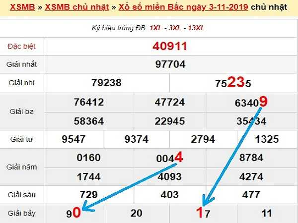 Dự đoán kqxsmb ngày 06/11 chuẩn 100%