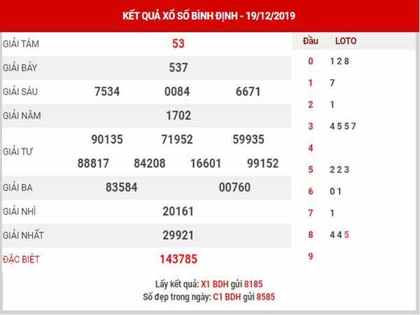 Soi cầu XSBDH ngày 26/12/2019