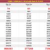 Tổng hợp phân tích xổ số miền nam ngày 31/12 chuẩn