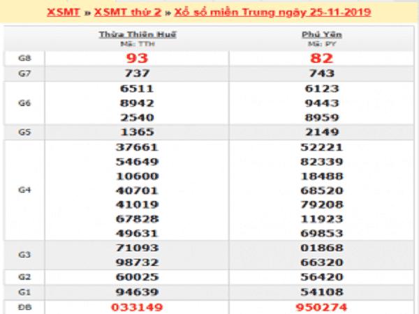 Dự đoán kqxsmt ngày 12/02 chuẩn 99.9%