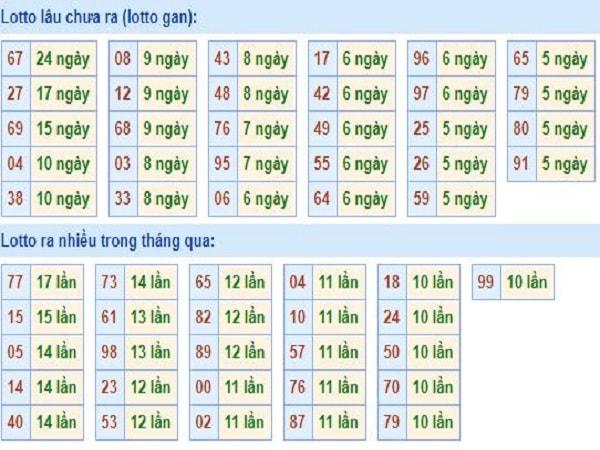 thong-ke-tan-suat-loto-mien-bac-17-3-2020-min