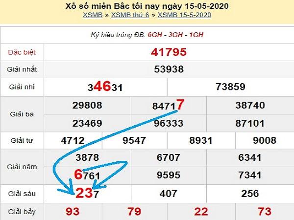 Dự đoán xổ số miền bắc-KQXSMB ngày 16/05 chuẩn xác
