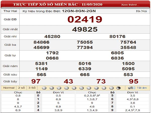 Thống kê xổ số miền bắc- KQXSMB hôm nay ngày 12/05 của các cao thủ