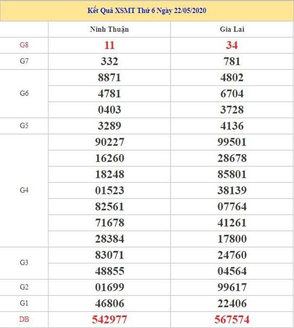 Thống kê KQXSMT 29/5/2020 - KQXS miền Trung thứ 6