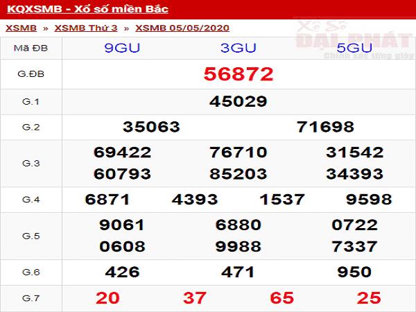 Bảng KQXSMB- Nhận định xổ số miền bắc ngày 06/05 hôm nay