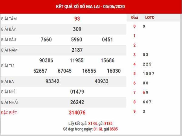 Thống kê XSGL ngày 12/6/2020