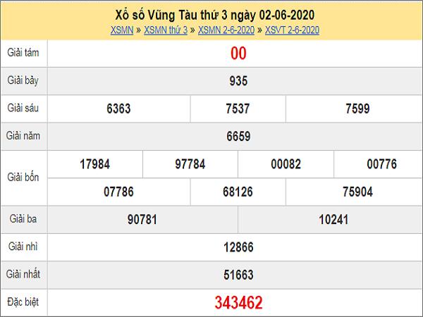 Phân tích XSVT 9/6/2020