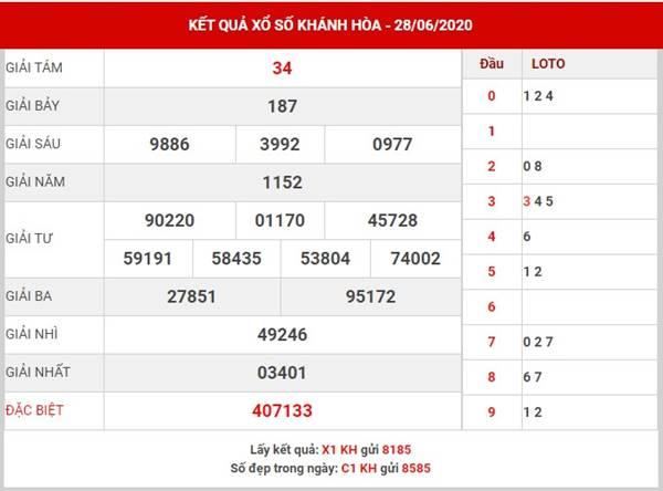 Dự đoán SX Khánh Hòa thứ 4 ngày 1-7-2020