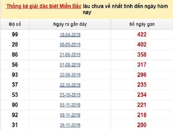 thong-ke-gdb-xsmb-lau-chua-ve-10-7-2020-min