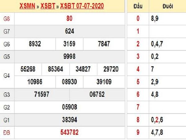 Bảng KQXSBT- Thống kê xổ số bến tre ngày 14/07 /2020