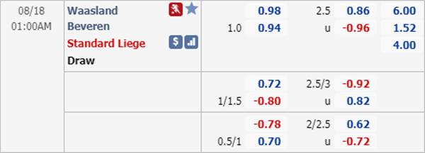 Tỷ lệ kèo giữa Waasland-Beveren vs Standard Liege