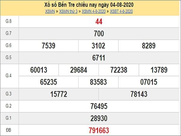 Phân tích XSBT 11/8/2020