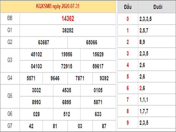 Nhận định KQXSMB- xổ số miền bắc ngày 01/08 hôm nay
