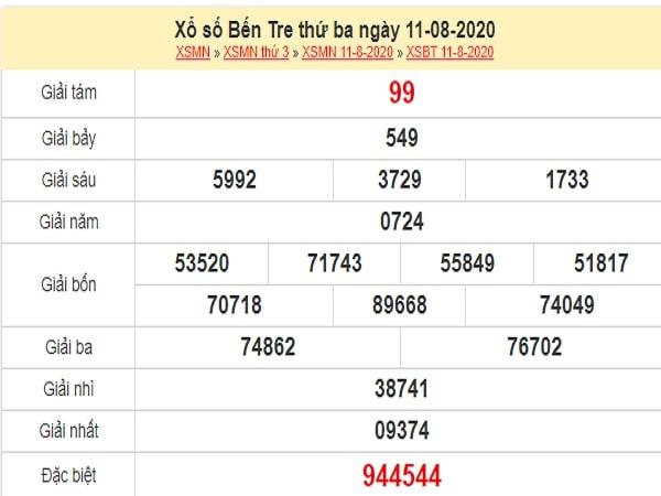 Phân tích XSBT 18/8/2020