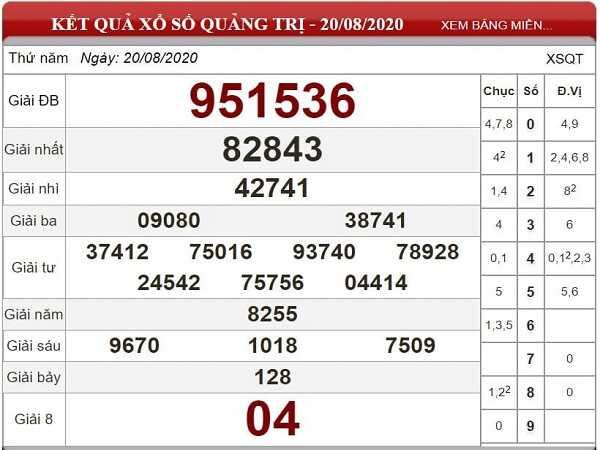 Phân tích KQXSQT- xổ số quảng trị thứ 5 ngày 27/08 hôm nay
