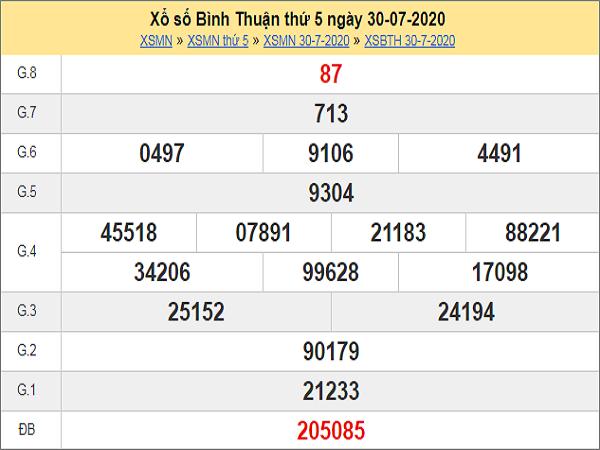 Phân tích XSBTH 6/8/2020