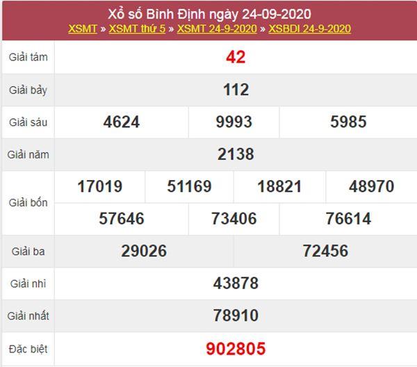 Phân tích XSBDI 1/10/2020 chốt KQXS Bình Định thứ 5