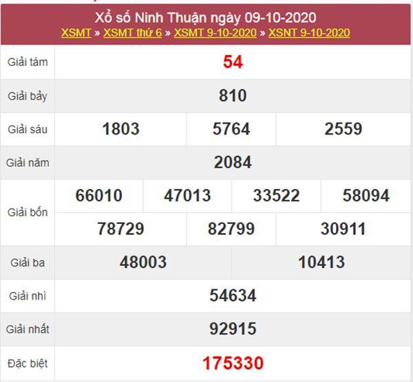 Phân tích XSNT 16/10/2020 chốt lô Ninh Thuận thứ 6 chính xác