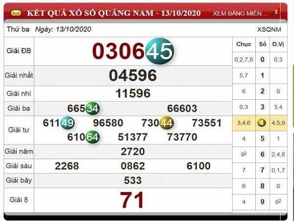 Thống kê KQXSQN ngày 20/10/2020- xổ số quảng nam chi tiết