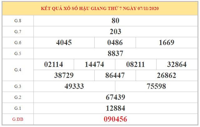 Nhận định KQXSHG ngày 14/11/2020 dựa trên kết quả kỳ trước