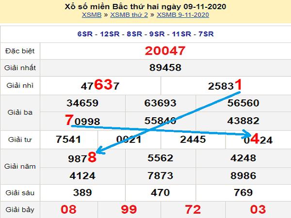 Phân tích XSMB ngày 10/11/2020- xổ số miền bắc chi tiết