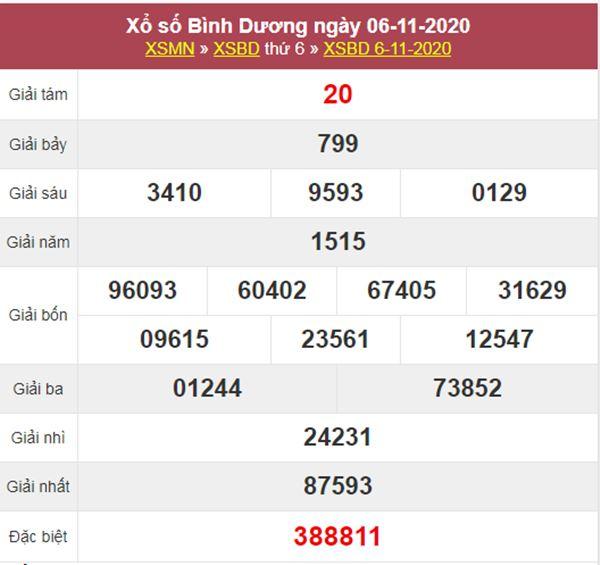 Nhận định KQXS Bình Dương 13/11/2020 thứ 6 tỷ lệ trúng cao