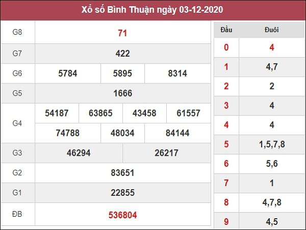 Dự đoán xổ số Bình Thuận10-12-2020
