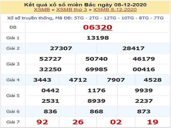 Dự đoán xổ số miền bắc ngày 09/12/2020- kqxsmb