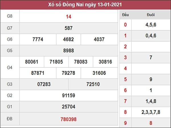 Dự đoán xổ số Đồng Nai 20/1/2021