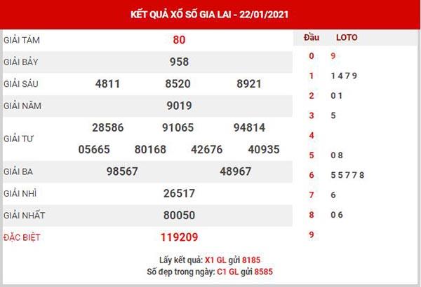 Thống kê XSGL ngày 29/1/2021