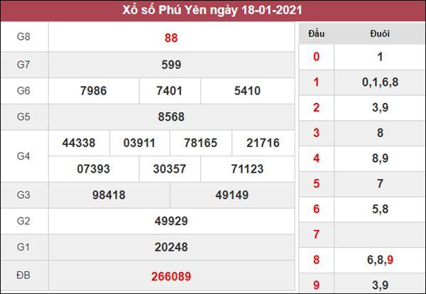 Nhận định KQXS Phú Yên 25/1/2021 thứ 2 tỷ lệ trúng cao