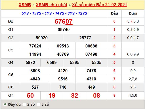 Thống kê XSMB 22/2/2021