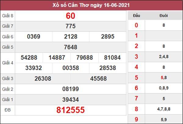 Dự đoán XSCT 23/6/2021 thứ 4 siêu chuẩn cùng chuyên gia