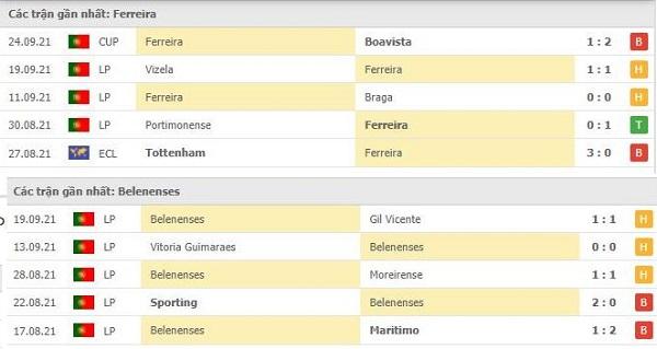 Phong độ Pacos Ferreira vs Belenenses